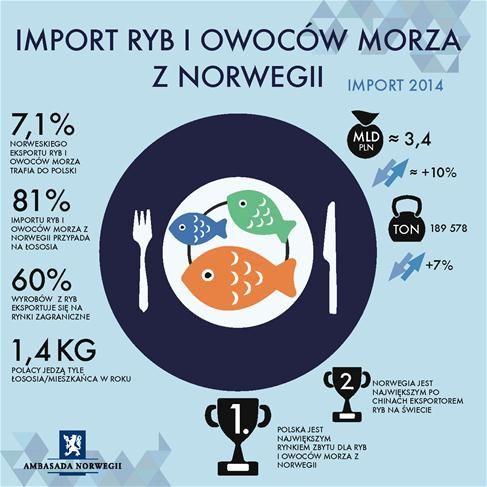 Norweskie-ryby-i-owoce-morza-w-Polsce