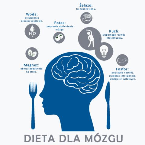 Jak-Polacy-wspomagaja-prace-mozgu
