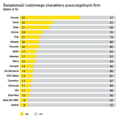 Polacy-o-firmach-rodzinnych-2015-badania4